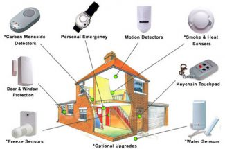 How to Find the Right Home Security System that is Right for You?